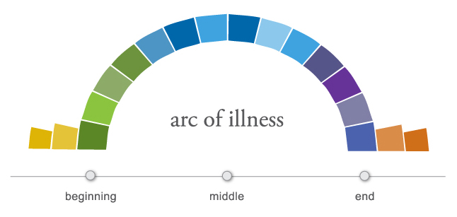 Arc of illness